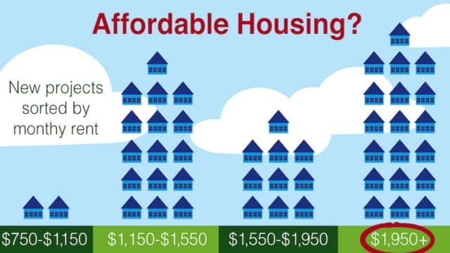 ? The Affordable Housing Crisis: How It Impacts Urban Communities